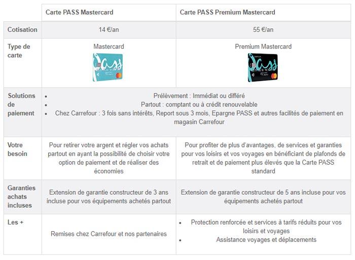 Cartes Pass Mastercard Carrefour